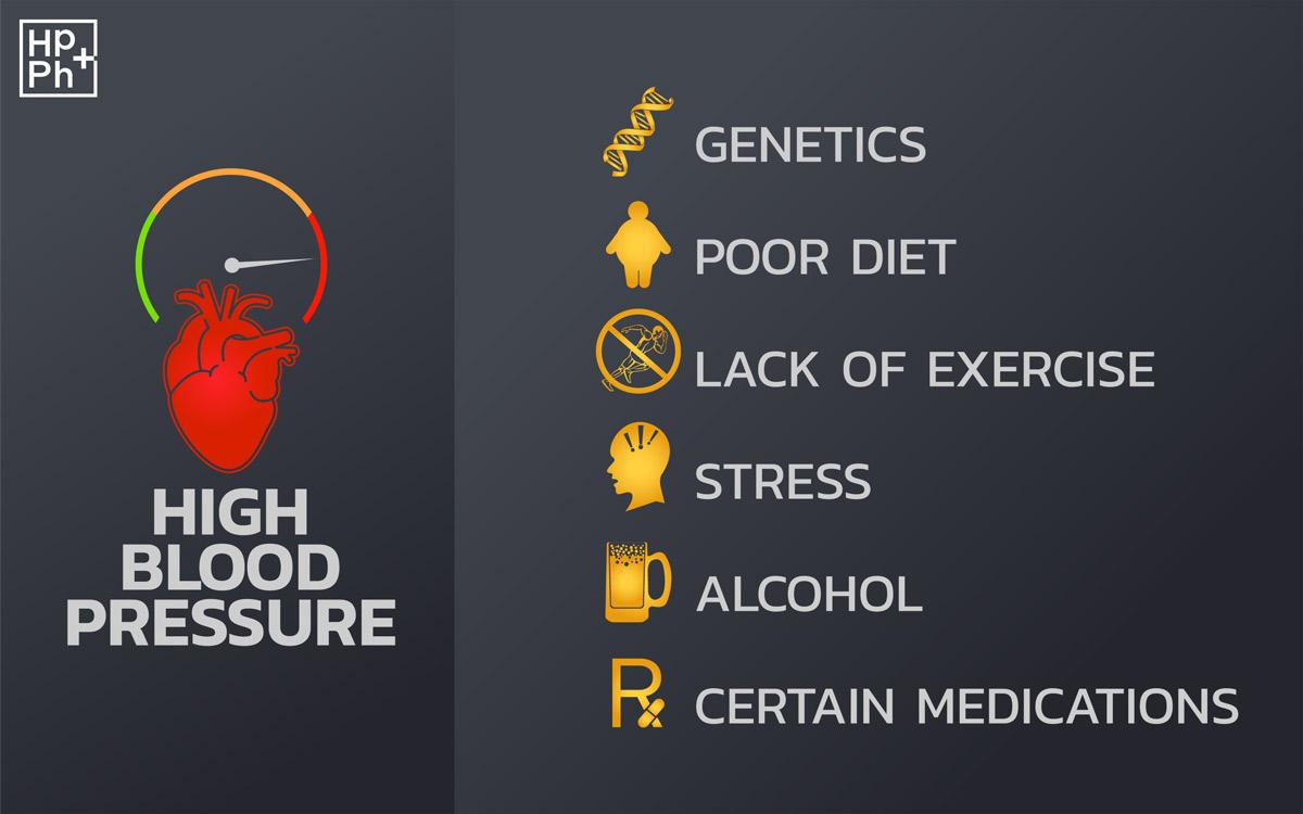 Blood pressure causes